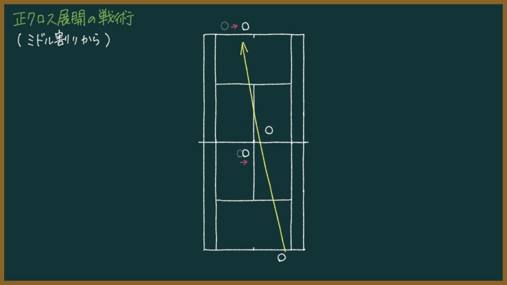 ソフトテニス戦略・戦術本を出版しました!【各展開の得点パターン】